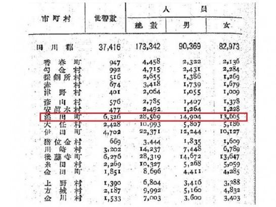 1920年添田町の人口