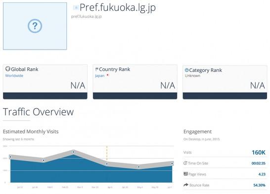 福岡県サイトデータ