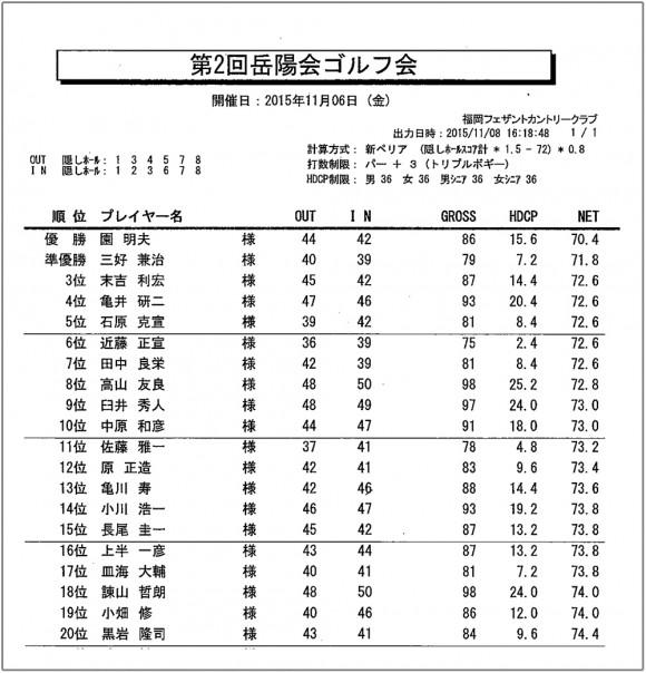 第2回岳陽ゴルフ大会成績表