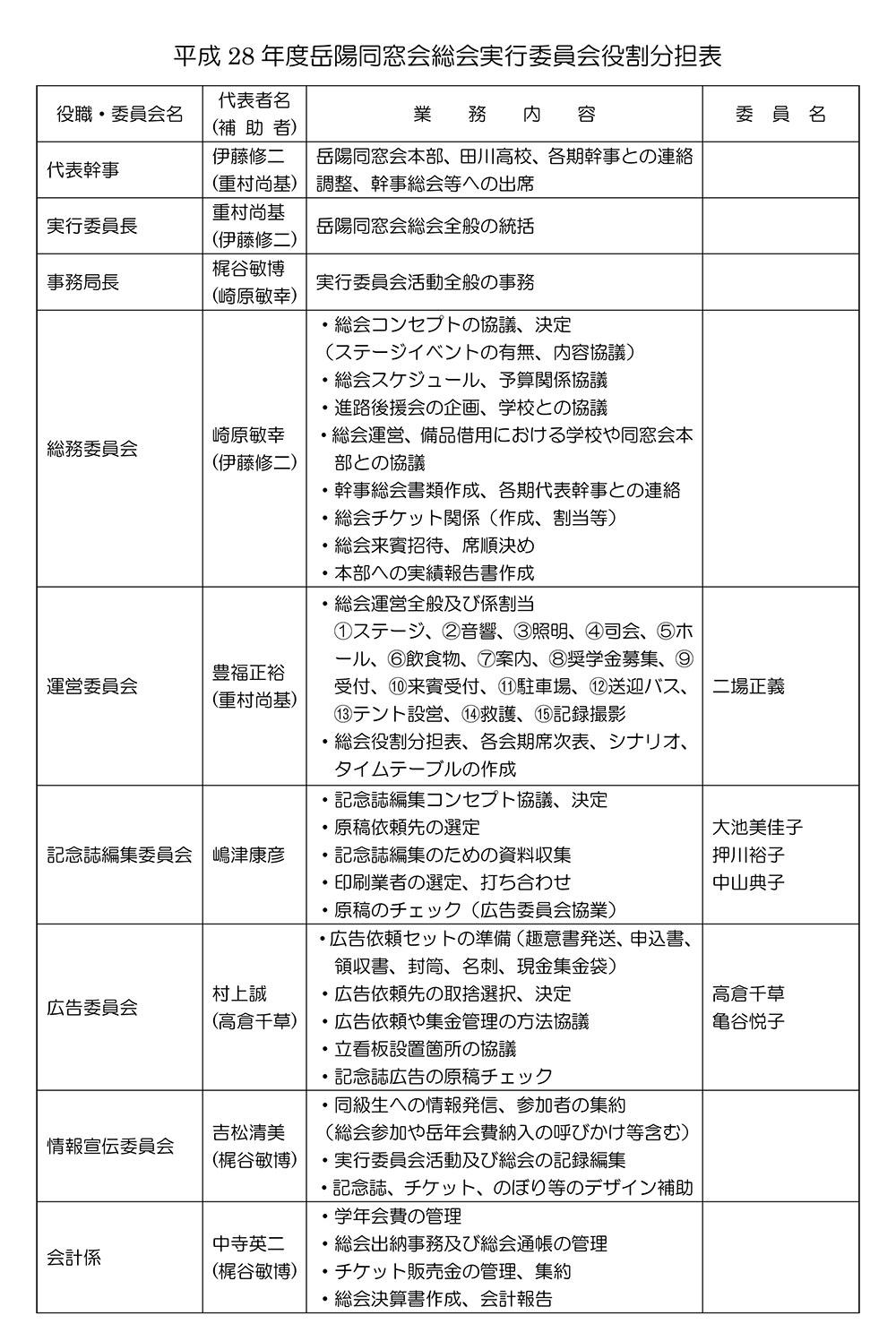 36回生実行委員会役割分担表